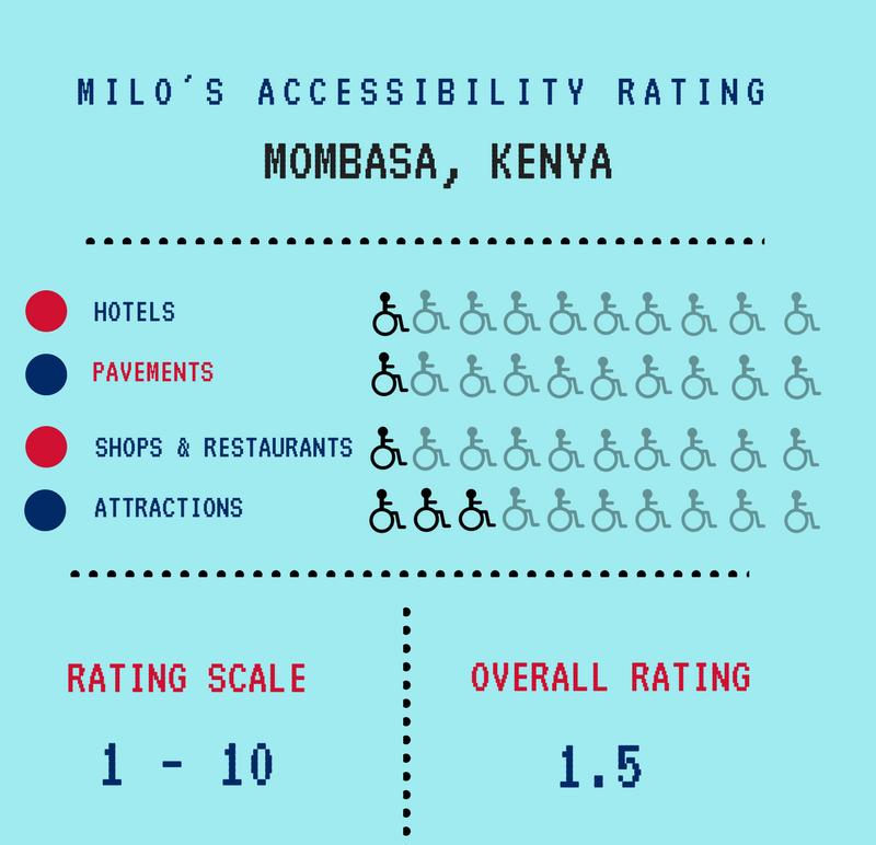 Kenya accessibility rating